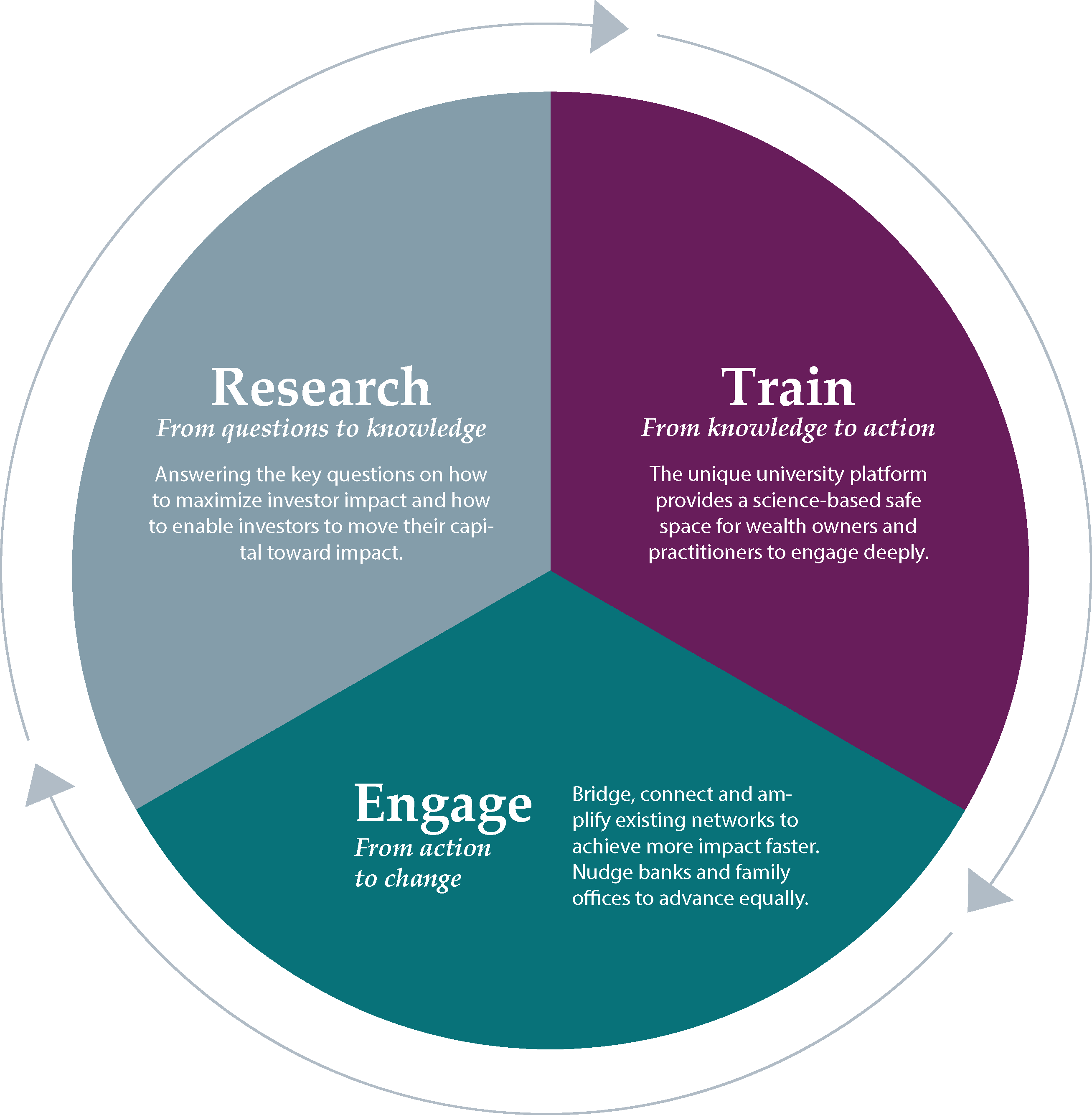 CSP - Research - Train - Engage